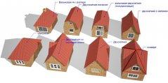 Будівництво даху дачного